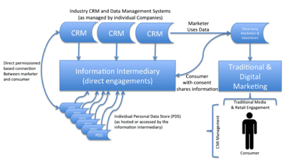 Overview of Customer Managed Interaction Marketing System Concept and Mobile Marketing's Fit