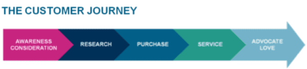 Mobilizing the Customer Journey Webinar | Somo